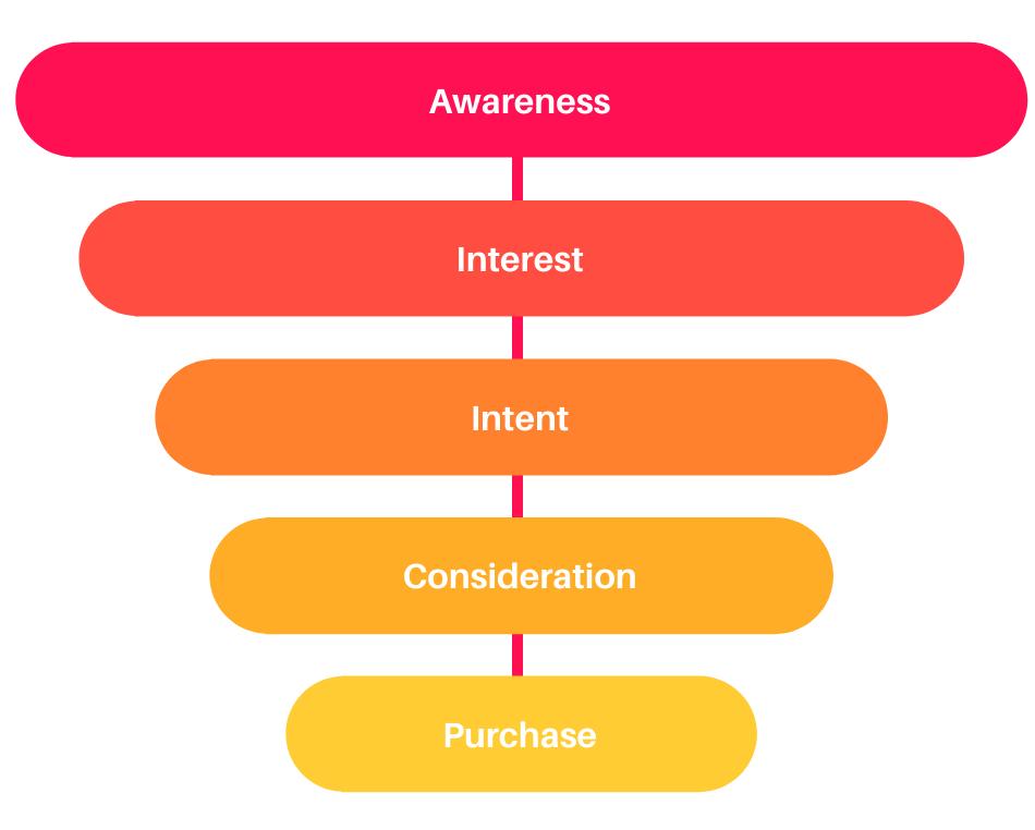 Customer journey - user purchase intent