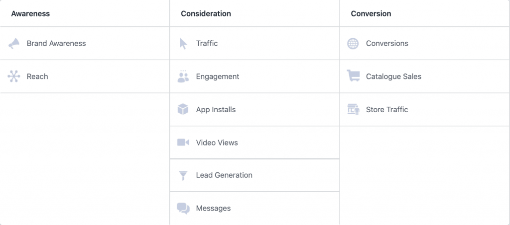 Table of Facebook ad objectives to show the different types of Facebook ads