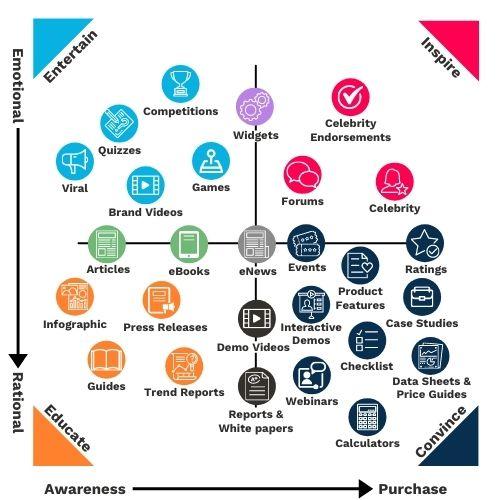 Common Ground - content marketing matrix