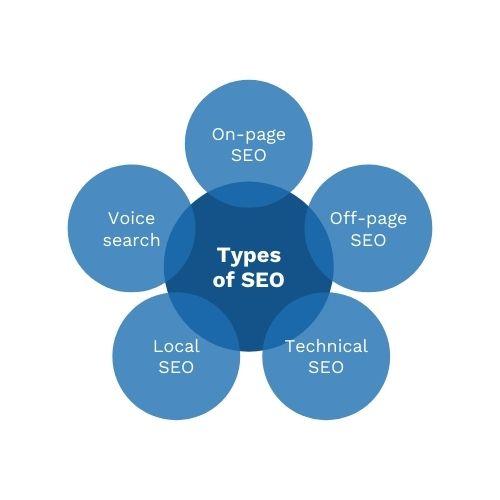 Common Ground - five types of seo